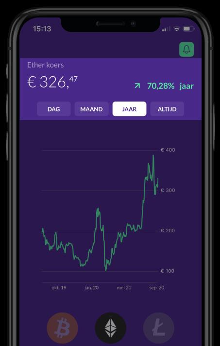 prijsstijging per maand en jaar